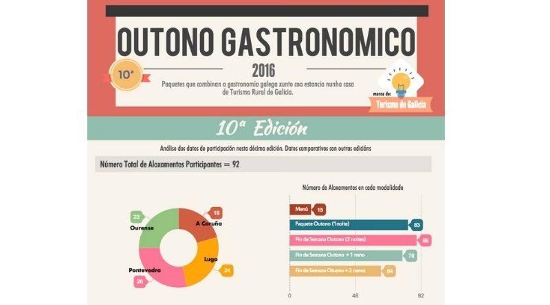 infografia outrono gastronomico 2016
